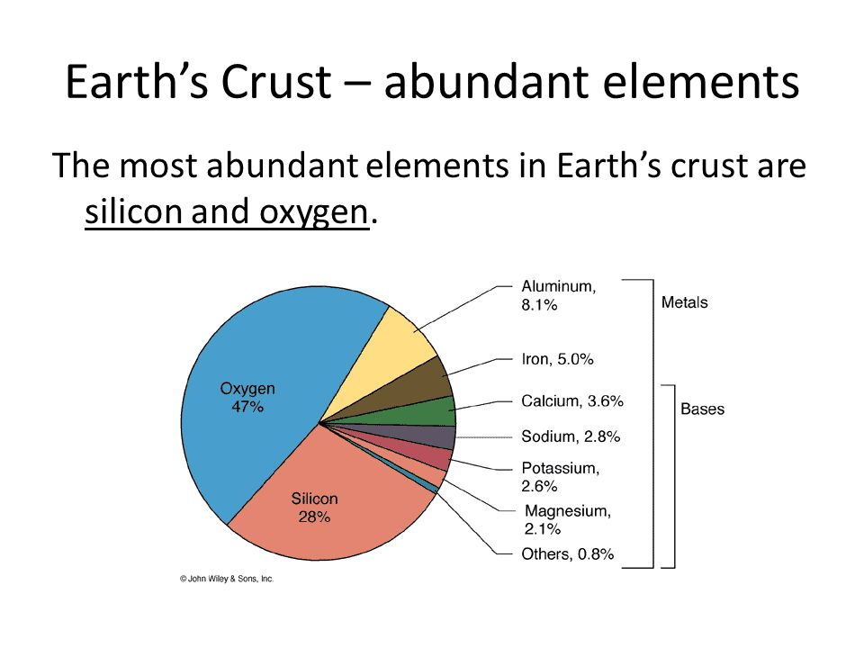 Earth's Crust – abundant elements