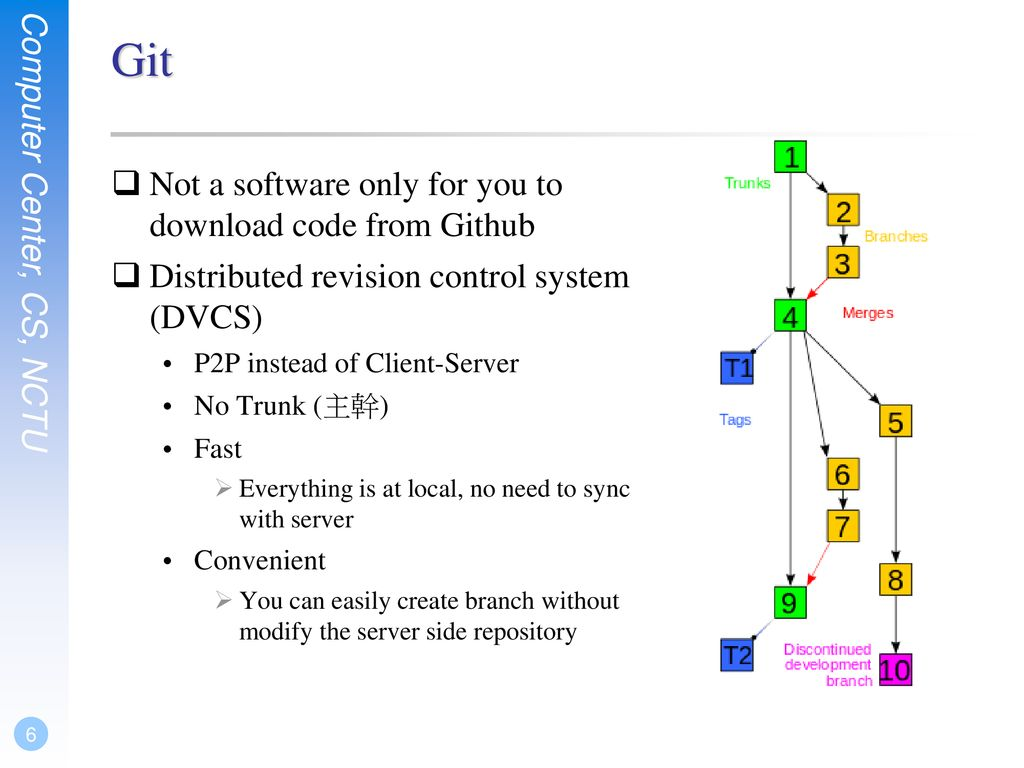 Version Control System - Git - ppt download