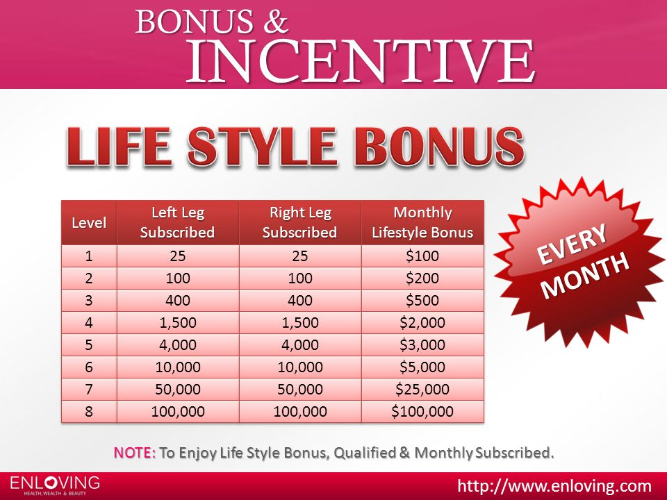 NOTE: To Enjoy Life Style Bonus, Qualified & Monthly Subscribed.
