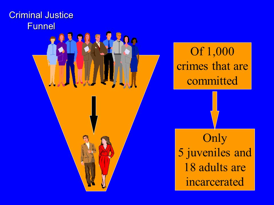 Of 1,000 crimes that are committed Only 5 juveniles and 18 adults are