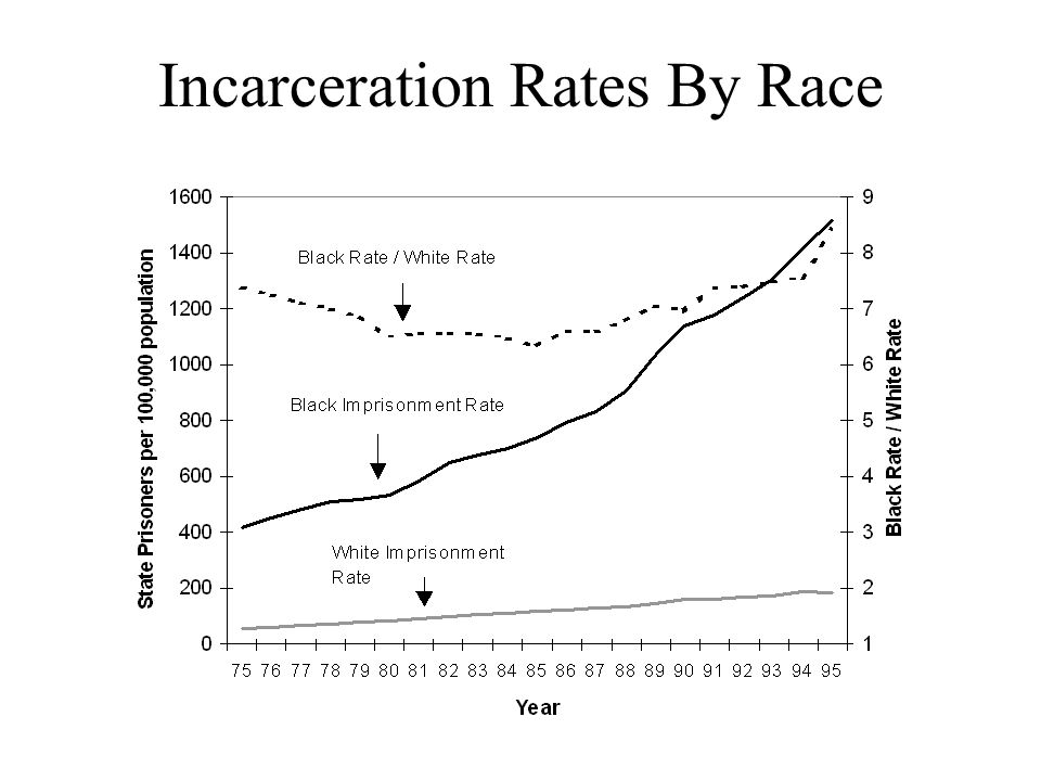 Incarceration Rates By Race