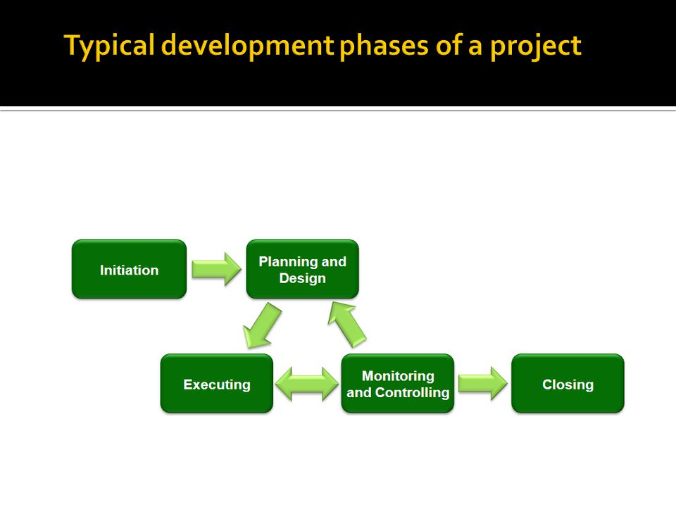 Typical development phases of a project