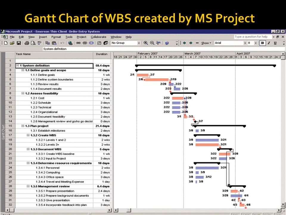 Gantt Chart of WBS created by MS Project