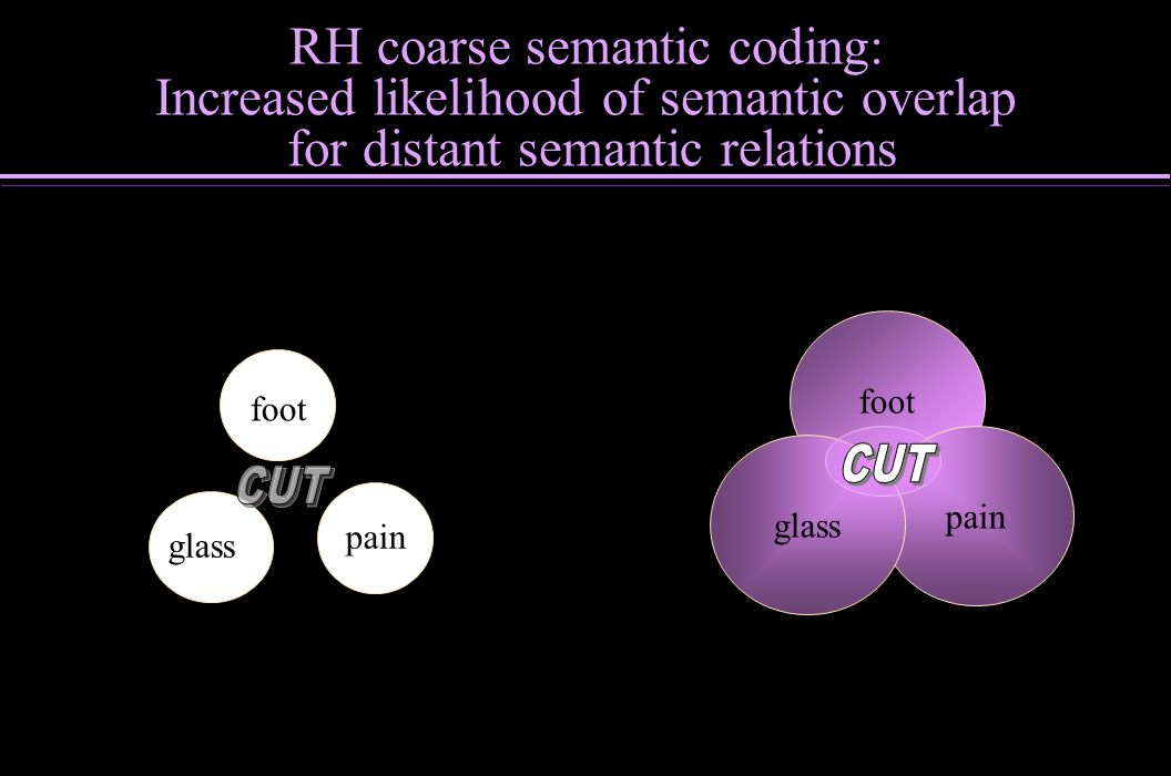 RH coarse semantic coding: Increased likelihood of semantic overlap