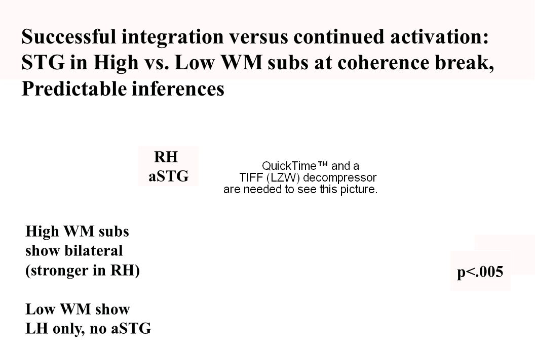 Successful integration versus continued activation:
