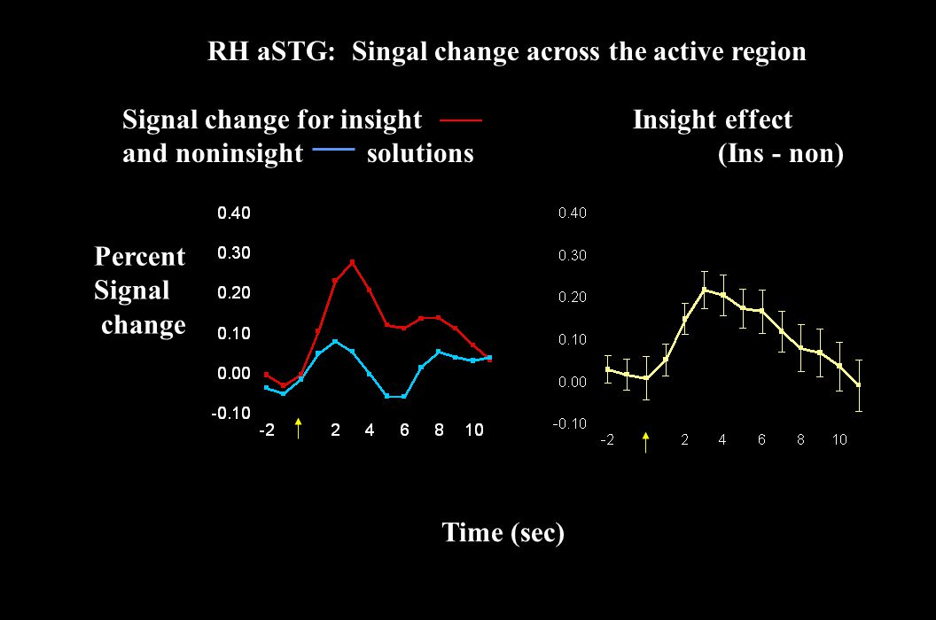 RH aSTG: Singal change across the active region