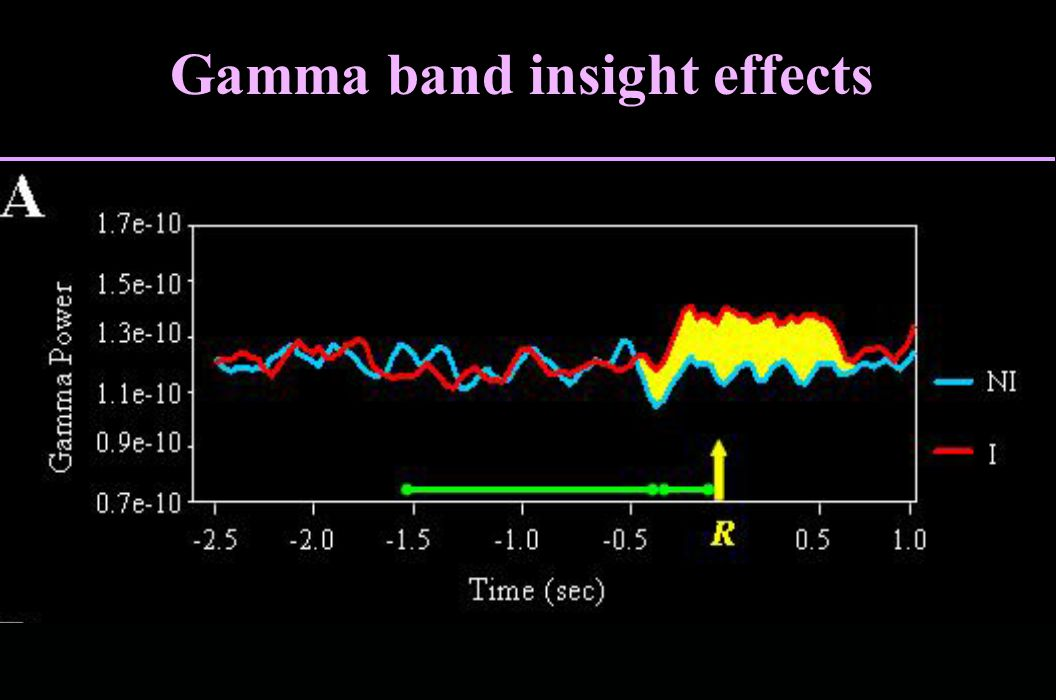 Gamma band insight effects