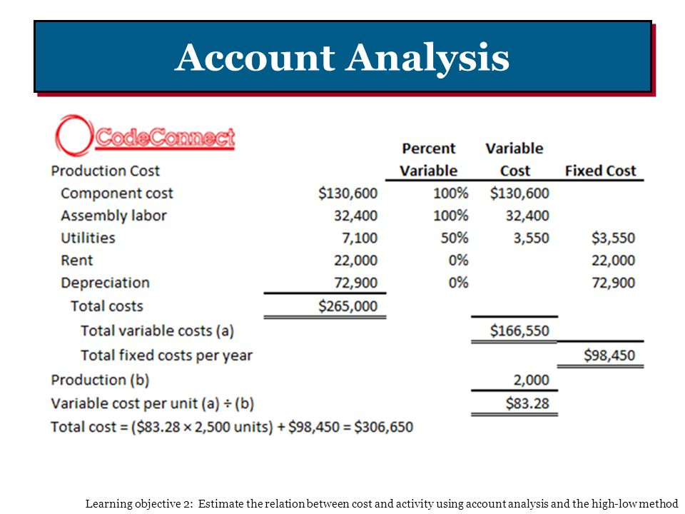 Account Analysis Learning objective 2: Estimate the relation between cost and activity using account analysis and the high-low method.