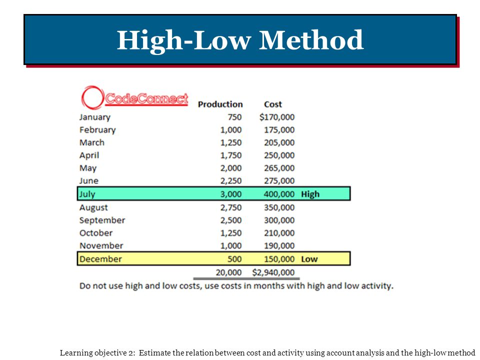 High-Low Method Learning objective 2: Estimate the relation between cost and activity using account analysis and the high-low method.