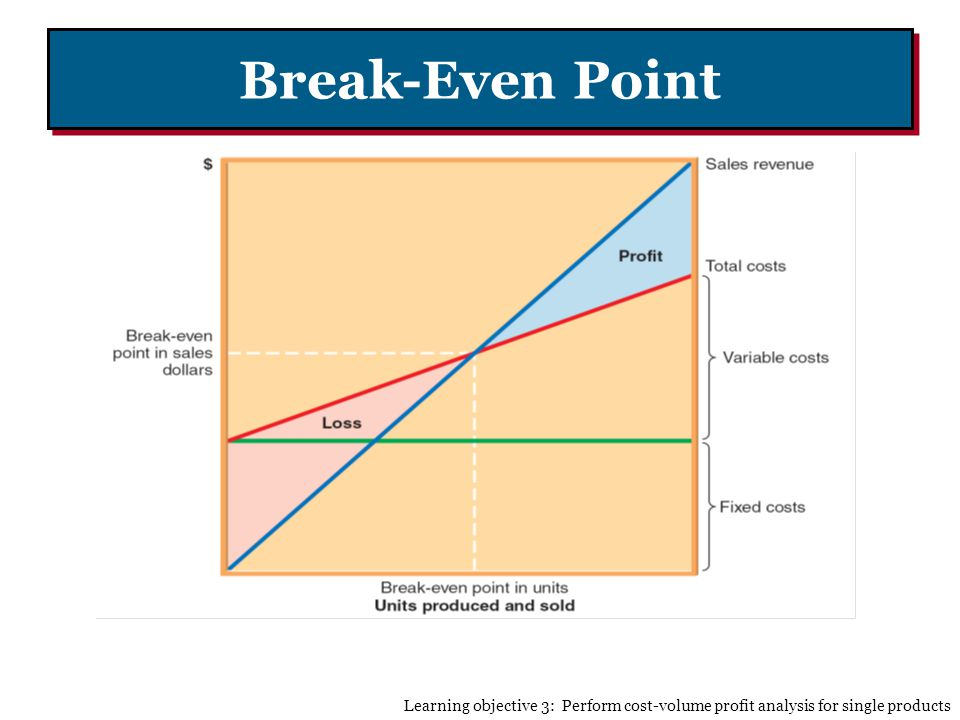 Break-Even Point Learning objective 3: Perform cost-volume profit analysis for single products