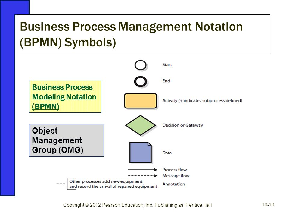 Business Process Management Notation (BPMN) Symbols)