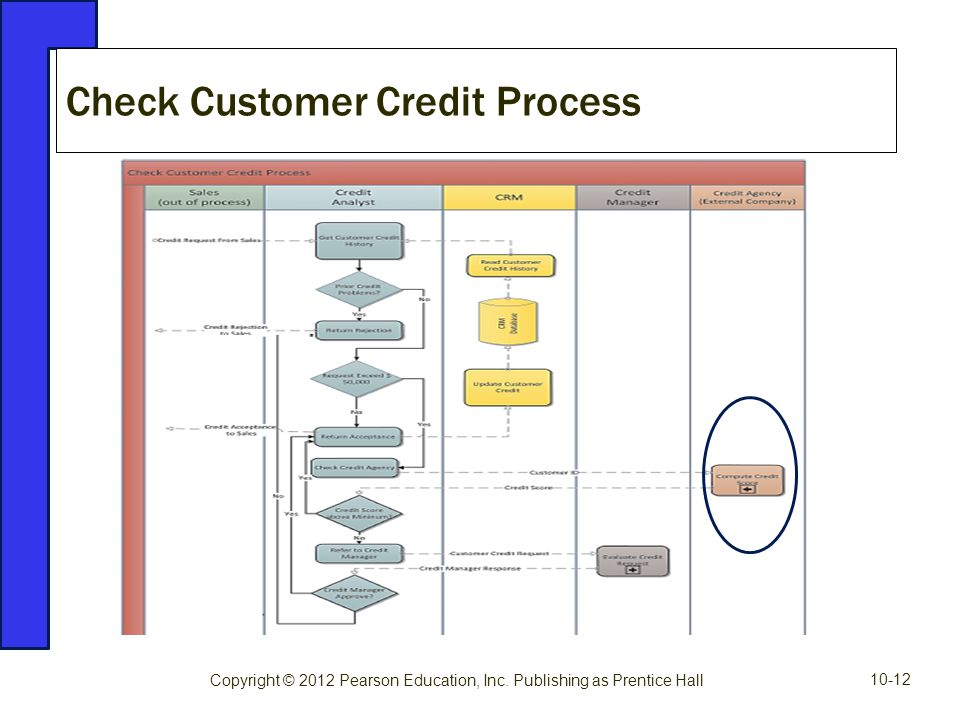 Check Customer Credit Process