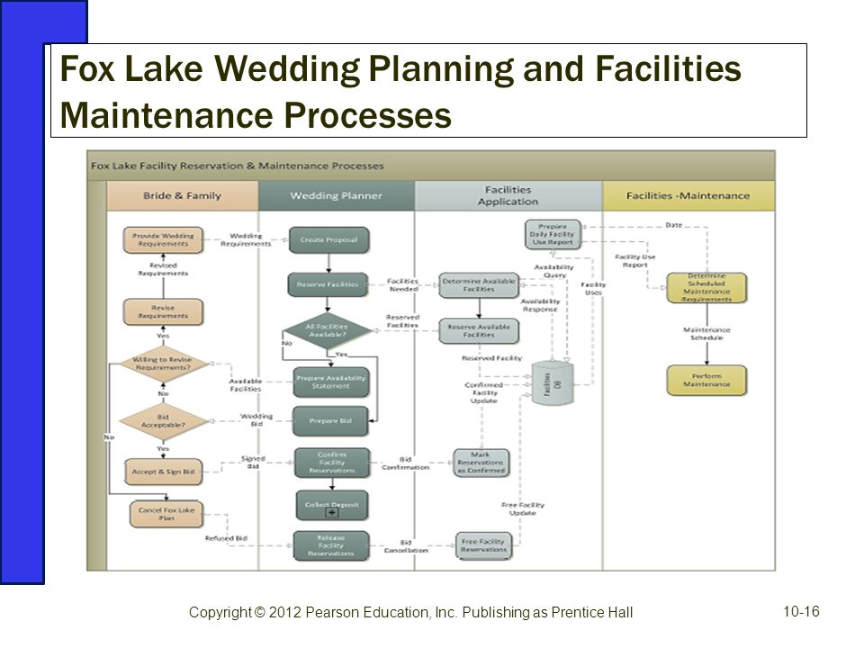 Fox Lake Wedding Planning and Facilities Maintenance Processes