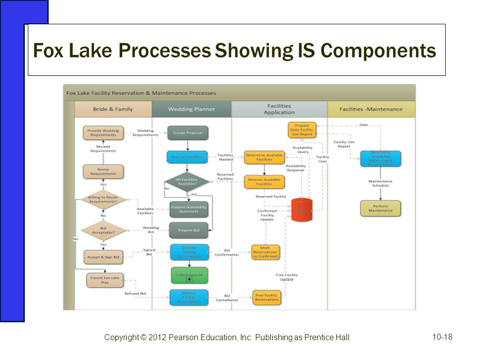 Fox Lake Processes Showing IS Components