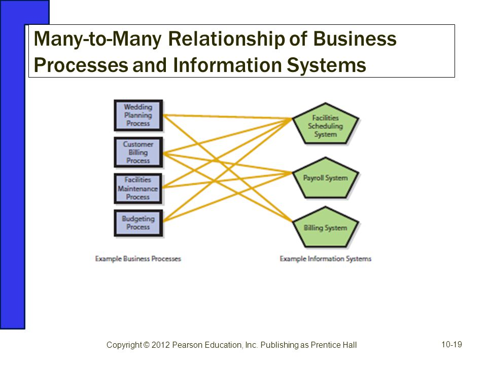 Many-to-Many Relationship of Business Processes and Information Systems