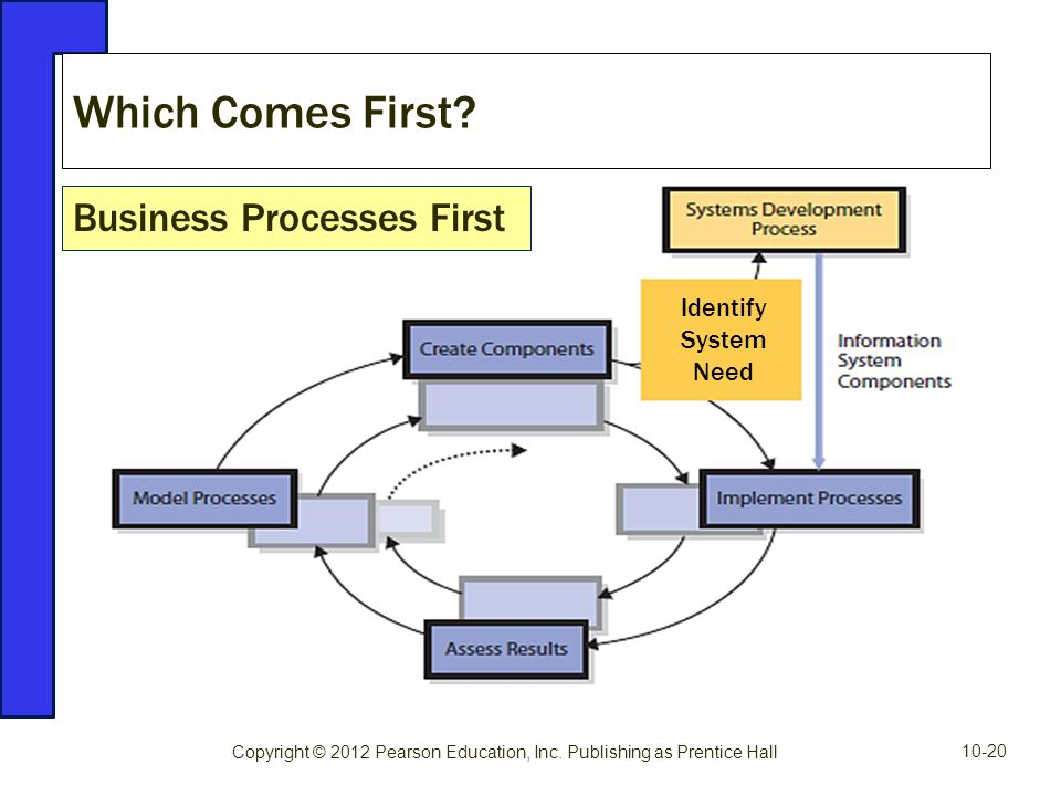 Which Comes First Business Processes First Identify System Need