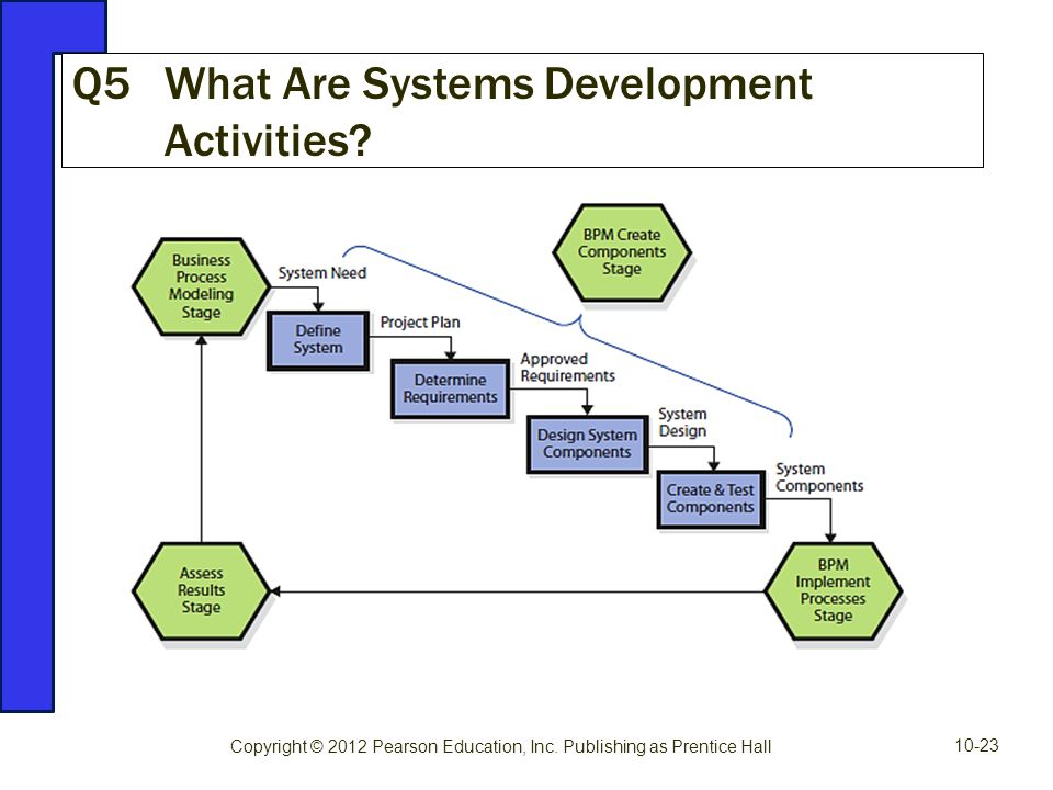 Q5 What Are Systems Development Activities