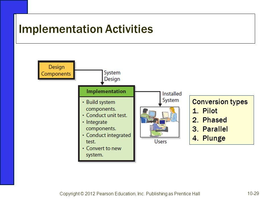 Implementation Activities