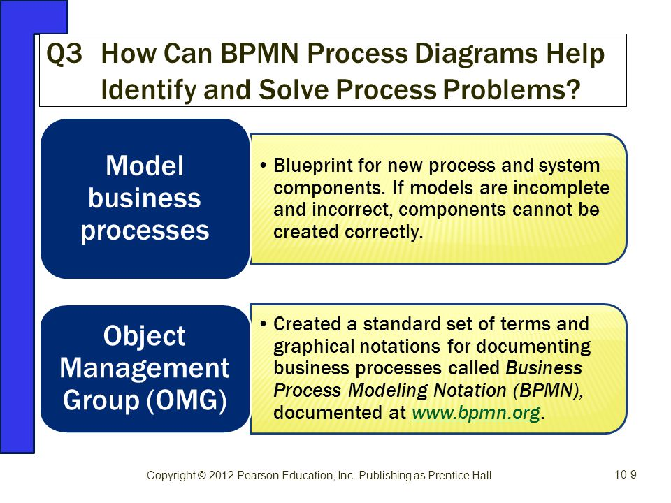 Model business processes