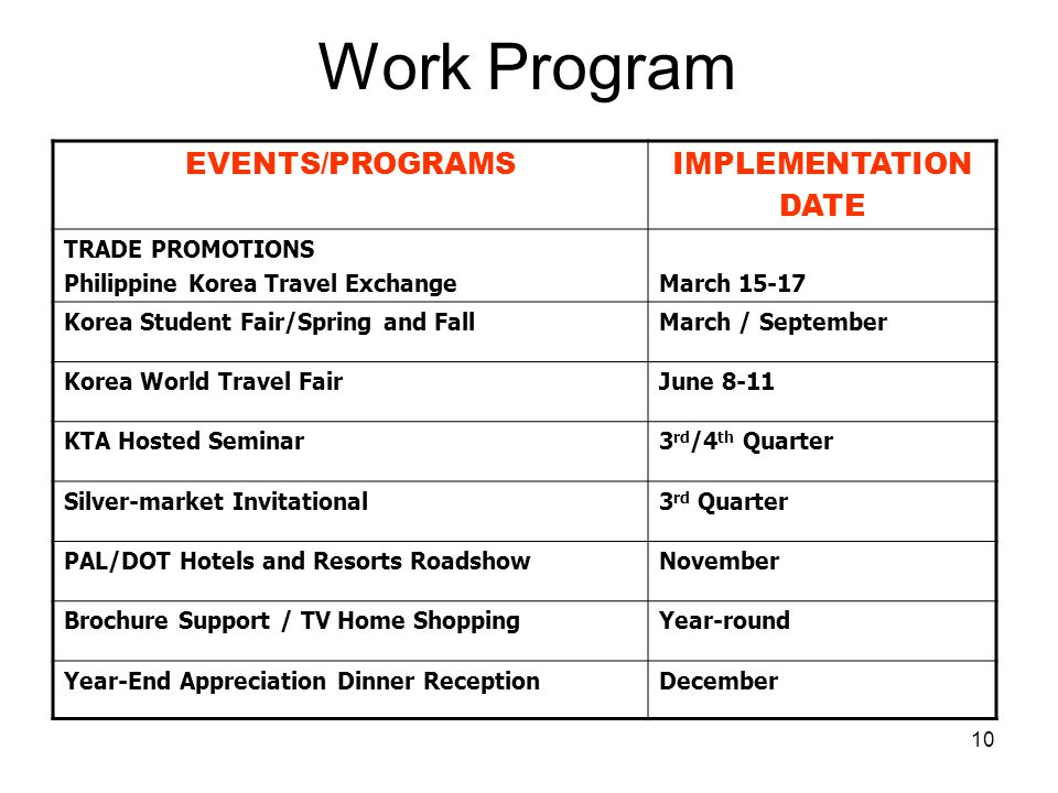 Work Program EVENTS/PROGRAMS IMPLEMENTATION DATE TRADE PROMOTIONS