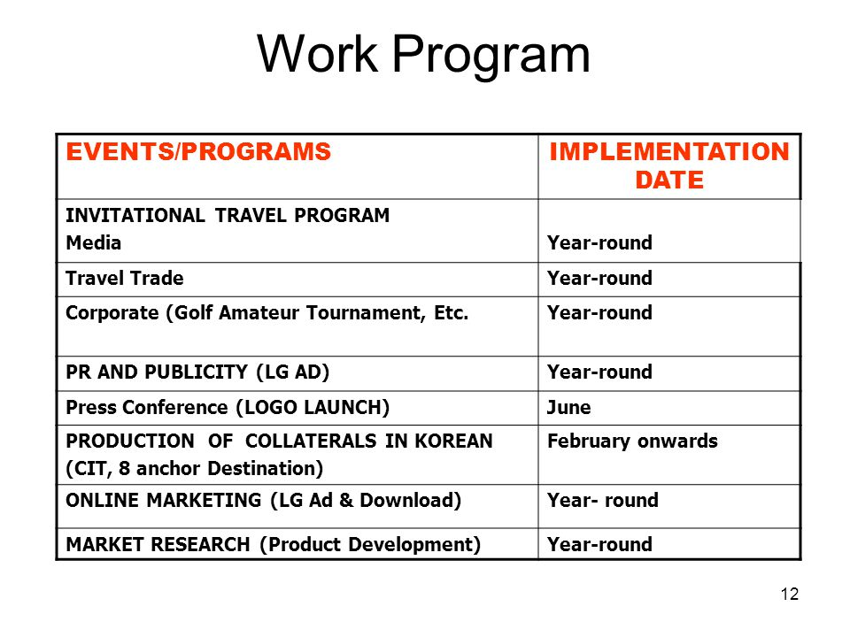 Work Program EVENTS/PROGRAMS IMPLEMENTATION DATE