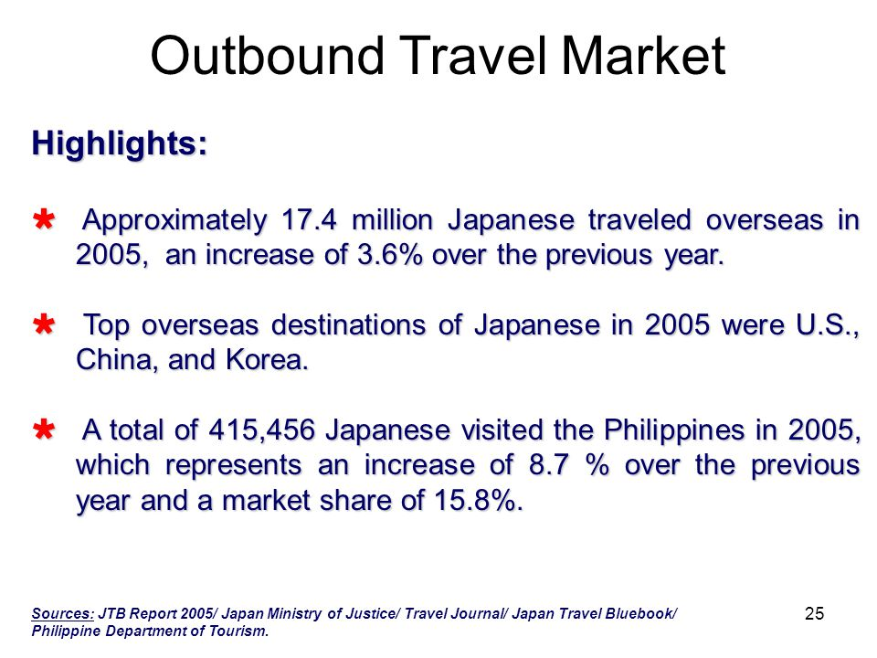 Outbound Travel Market