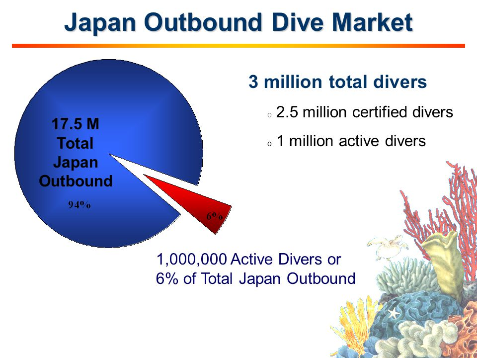 Japan Outbound Dive Market