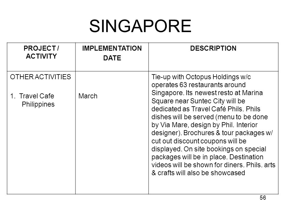 SINGAPORE PROJECT / ACTIVITY IMPLEMENTATION DATE DESCRIPTION