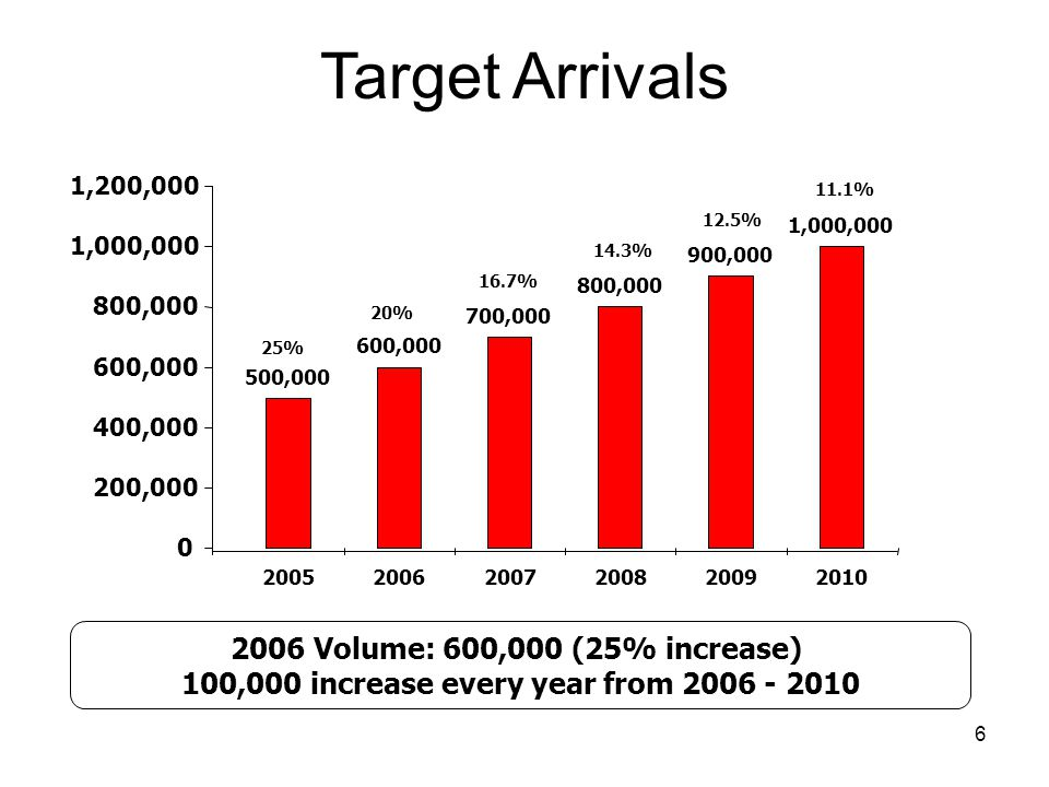 100,000 increase every year from 2006 - 2010