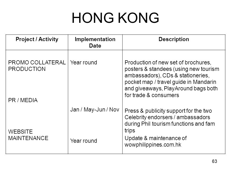 HONG KONG Project / Activity Implementation Date Description