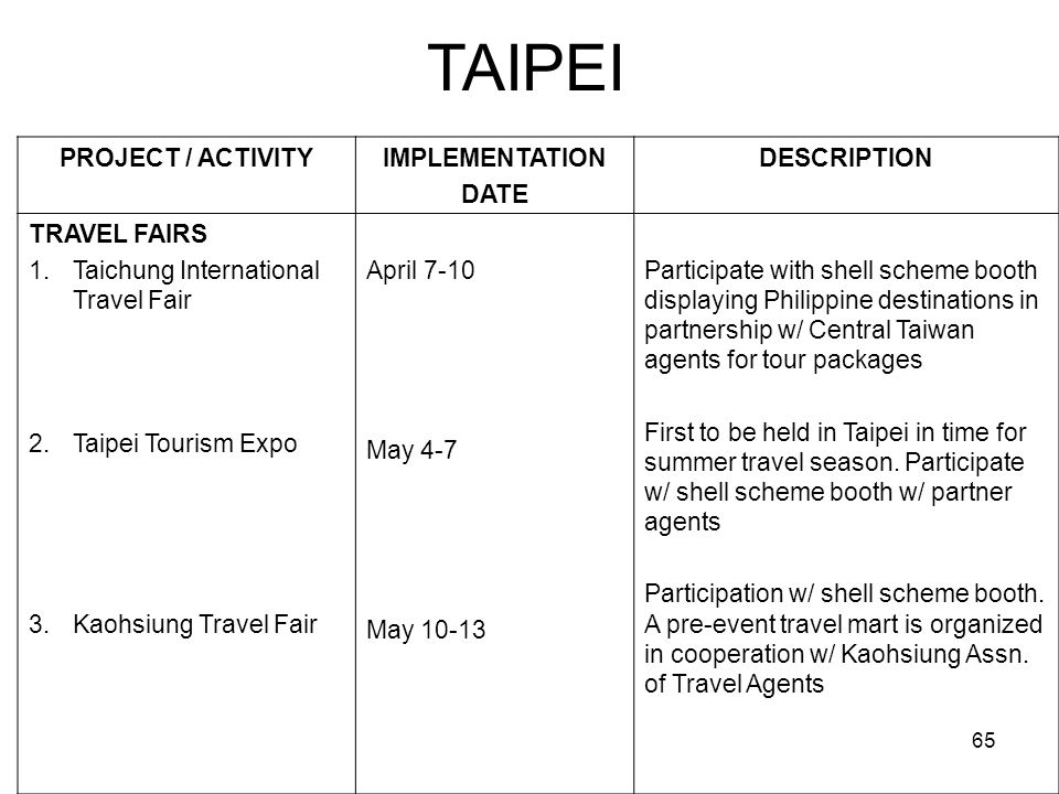 TAIPEI PROJECT / ACTIVITY IMPLEMENTATION DATE DESCRIPTION TRAVEL FAIRS