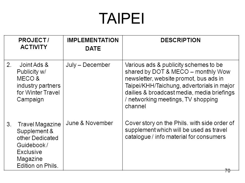 TAIPEI PROJECT / ACTIVITY IMPLEMENTATION DATE DESCRIPTION