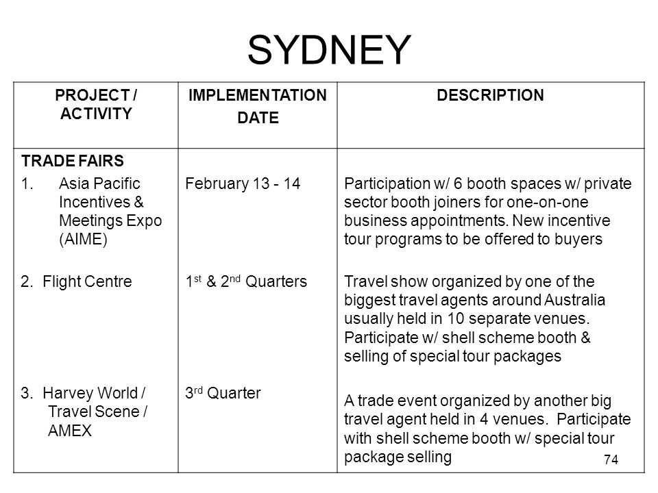 SYDNEY PROJECT / ACTIVITY IMPLEMENTATION DATE DESCRIPTION TRADE FAIRS