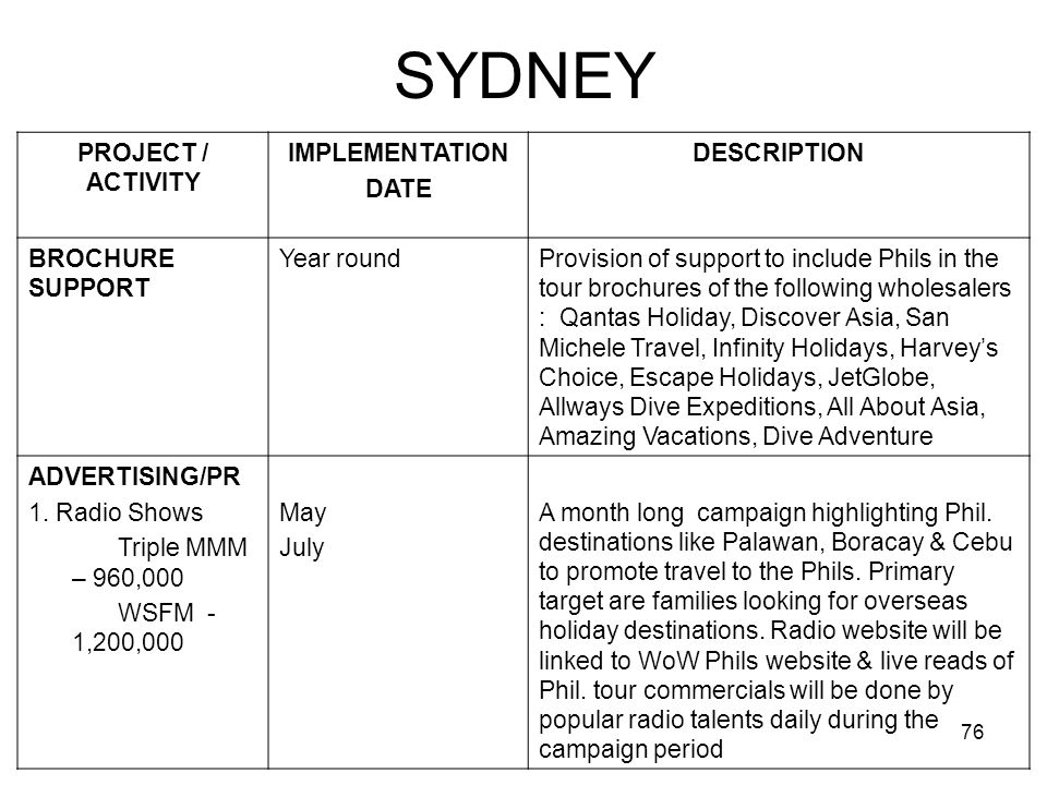 SYDNEY PROJECT / ACTIVITY IMPLEMENTATION DATE DESCRIPTION