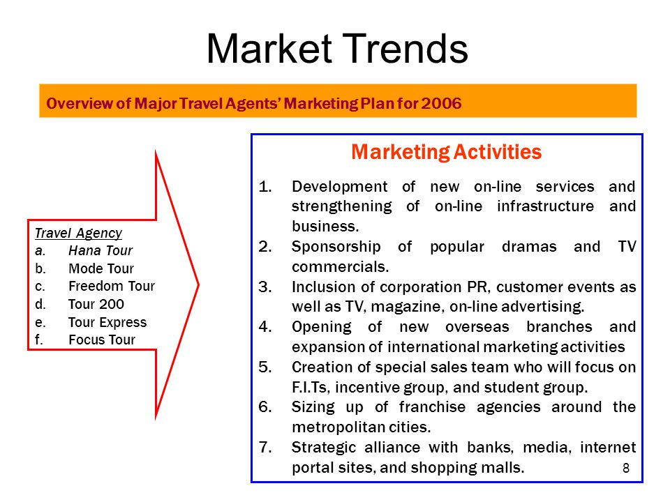 Market Trends Marketing Activities