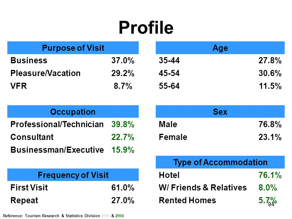 Profile Purpose of Visit Age Business 37.0% 35-44 27.8%