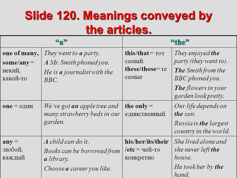 Slide 120. Meanings conveyed by the articles.