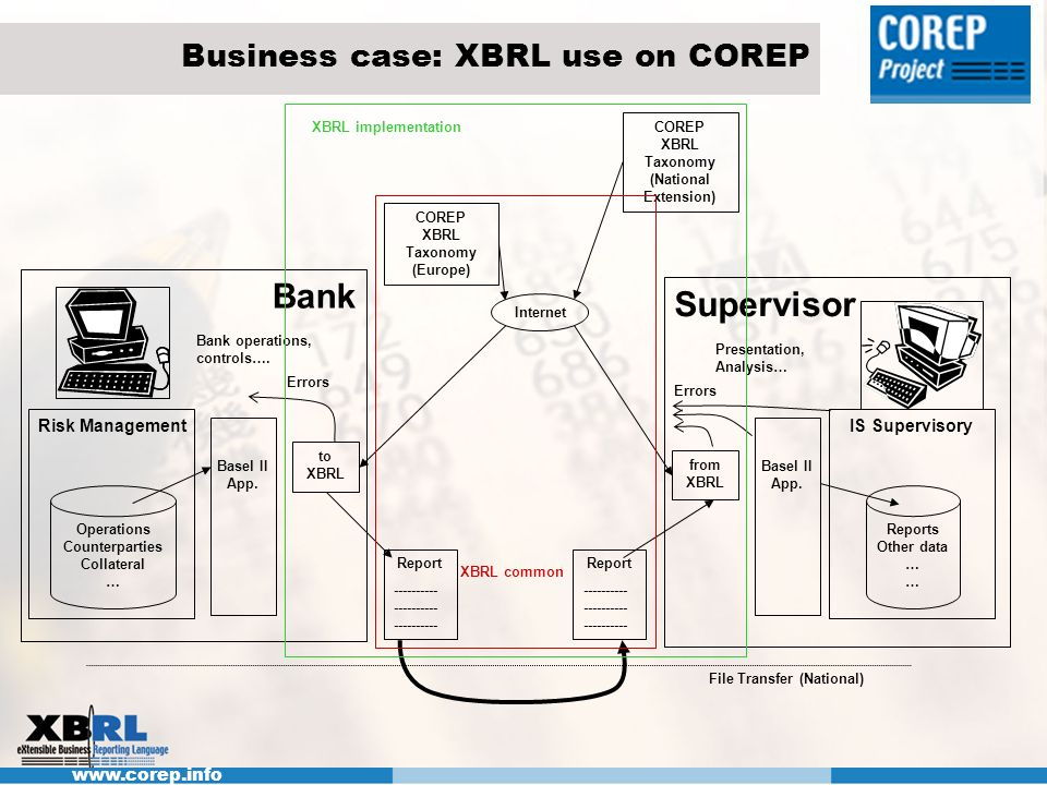 Business case: XBRL use on COREP