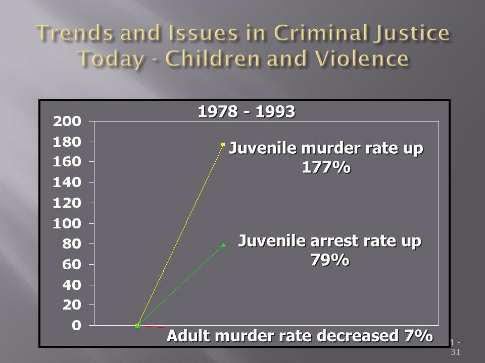 Trends and Issues in Criminal Justice Today - Children and Violence