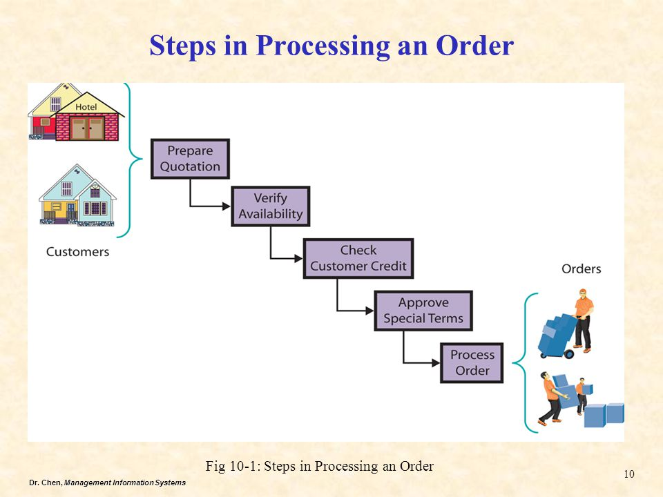Steps in Processing an Order