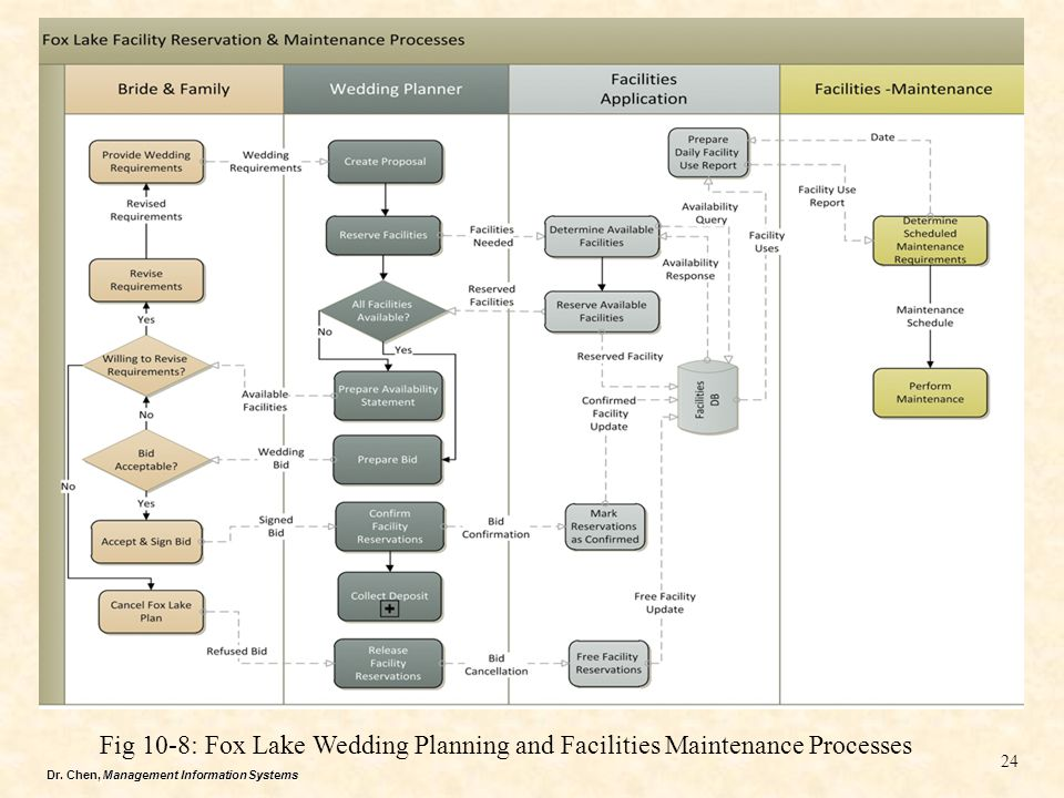 Fig 10-8: Fox Lake Wedding Planning and Facilities Maintenance Processes