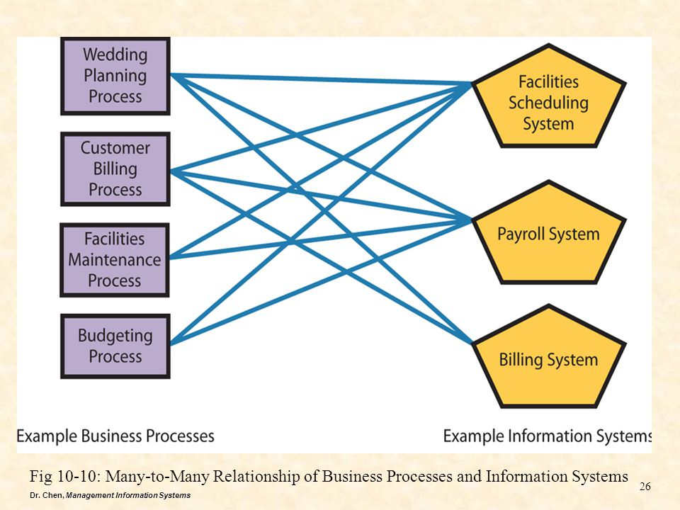 Fig 10-10: Many-to-Many Relationship of Business Processes and Information Systems