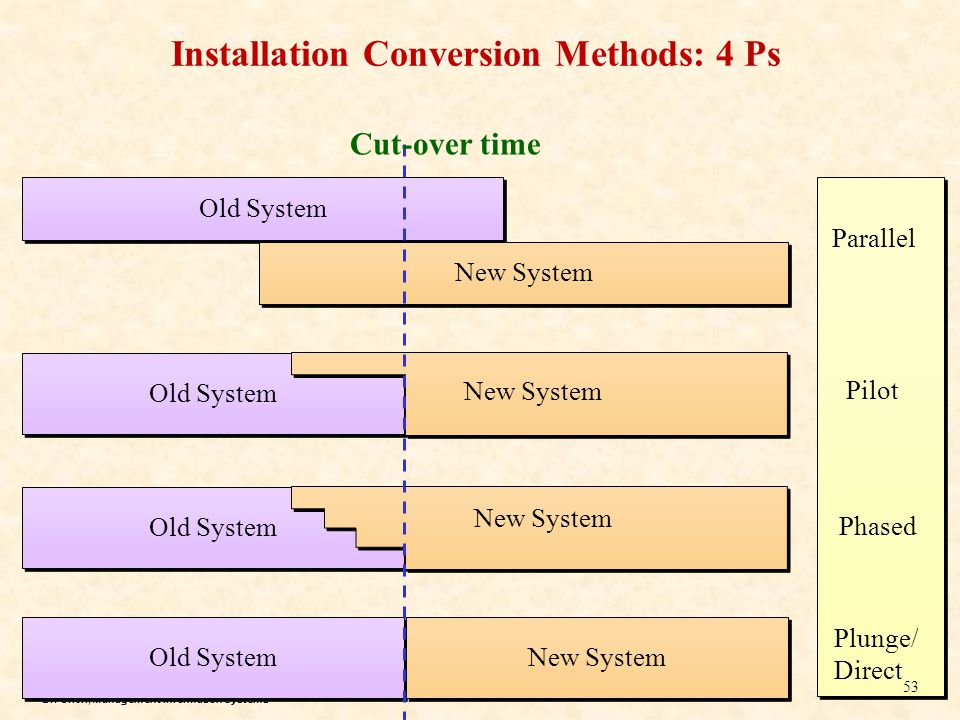 Installation Conversion Methods: 4 Ps