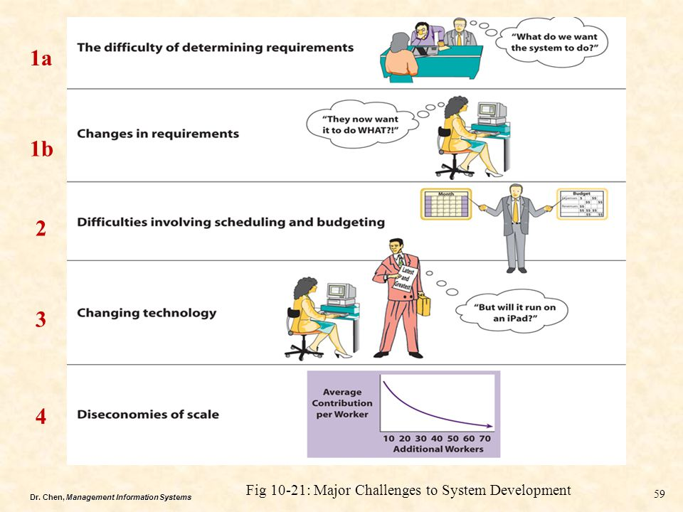 1a 1b 2 3 4 Fig 10-21: Major Challenges to System Development