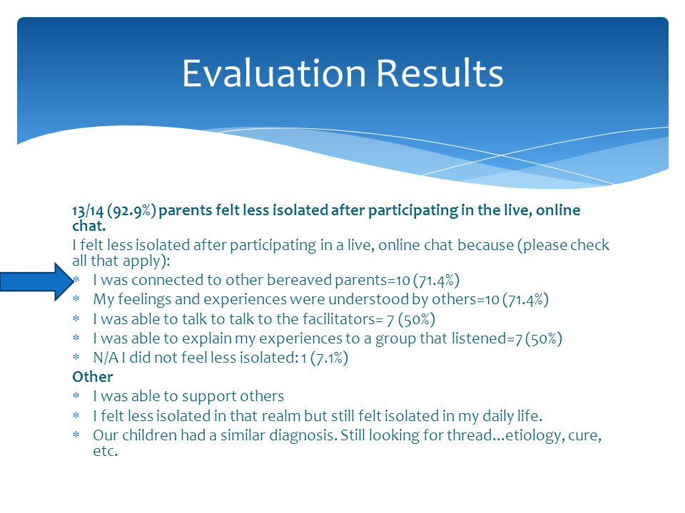 Evaluation Results 13/14 (92.9%) parents felt less isolated after participating in the live, online chat.
