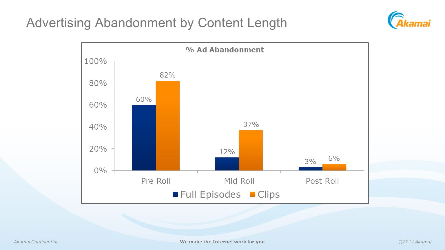 Advertising Abandonment by Content Length