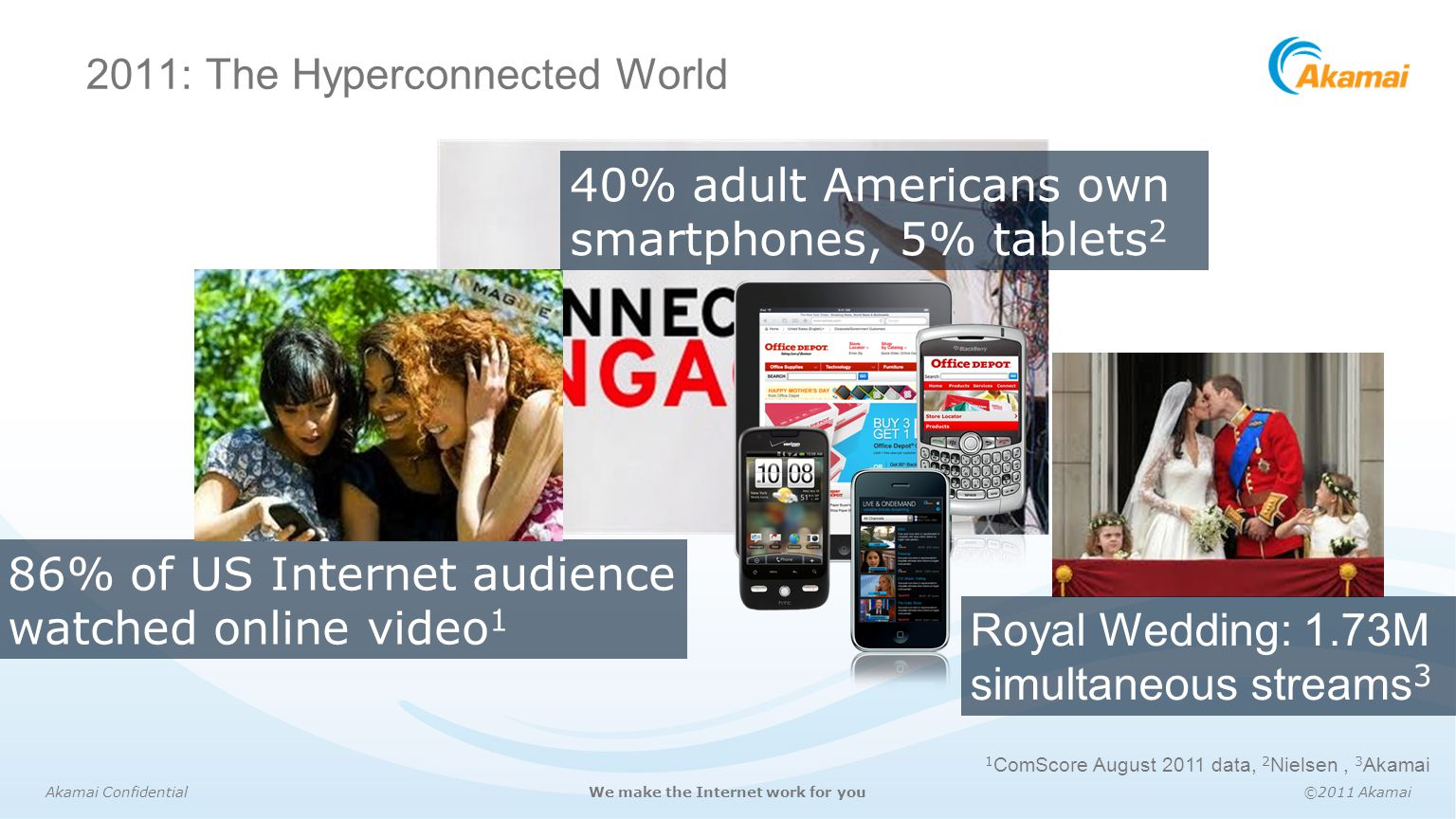 2011: The Hyperconnected World