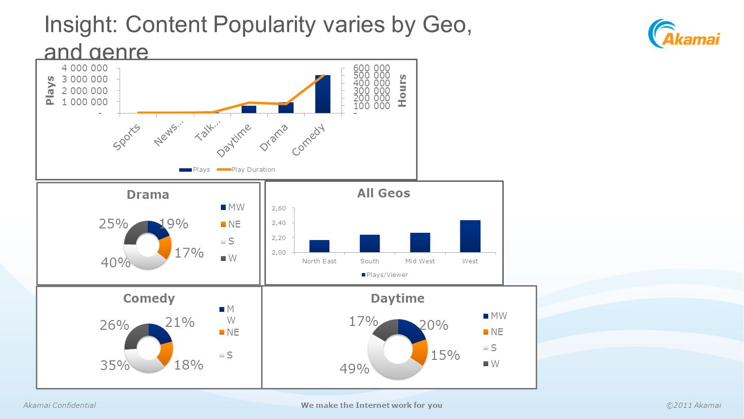Insight: Content Popularity varies by Geo, and genre
