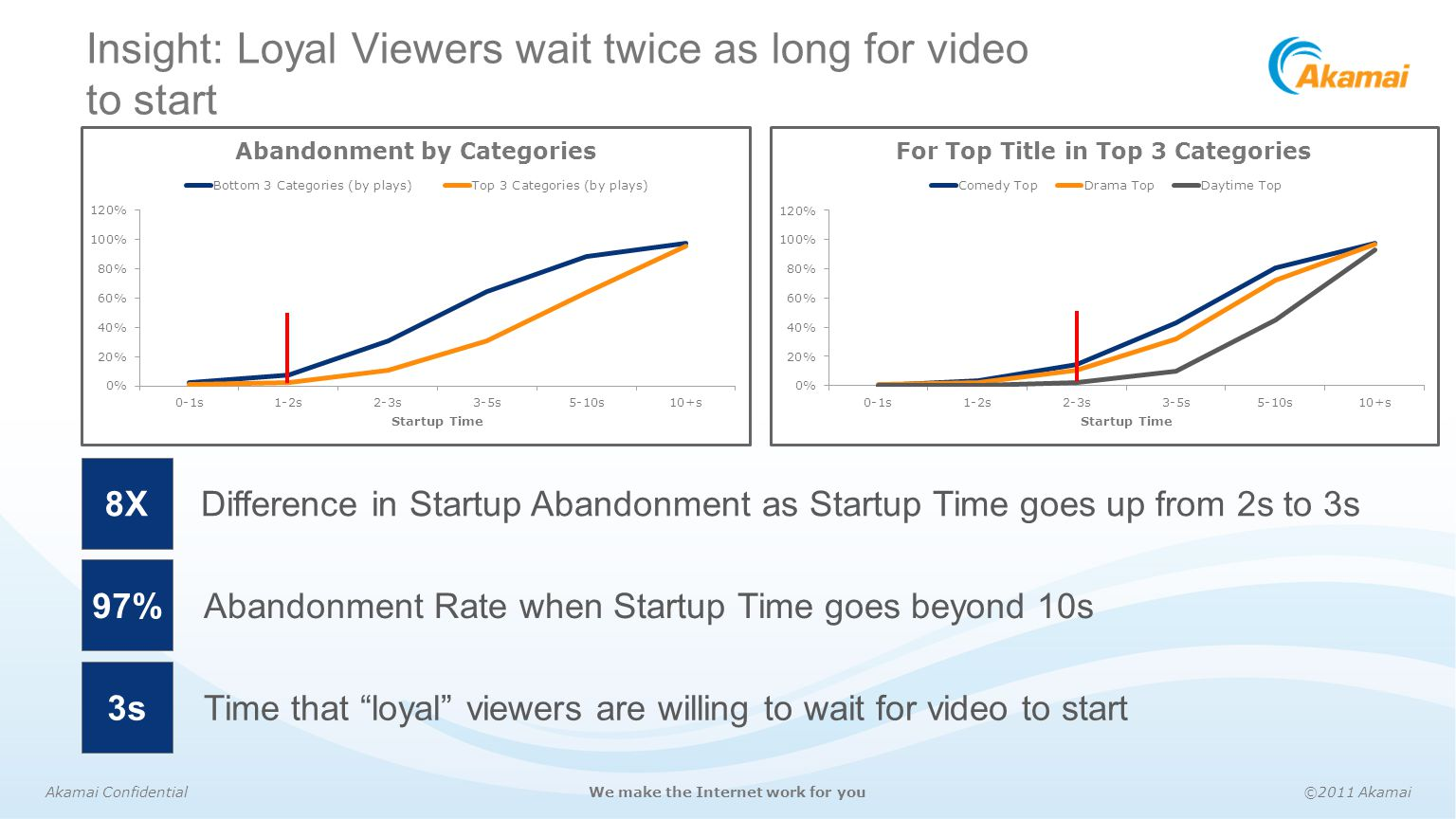 Insight: Loyal Viewers wait twice as long for video to start