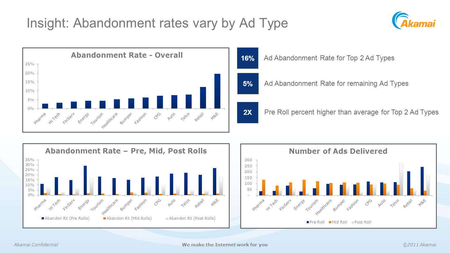 Insight: Abandonment rates vary by Ad Type